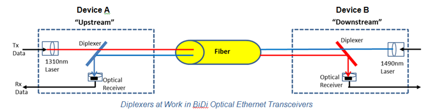 Diplexers at Work in BiDi Optical Ethernet Transceivers