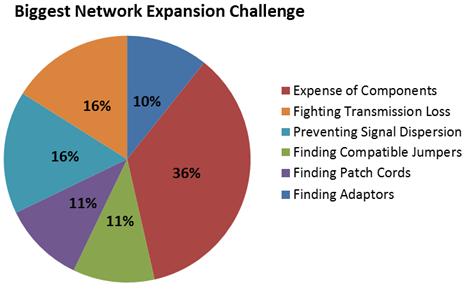 Biggest Network Expansion Challenge