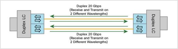 bidirectional-transmit-receive