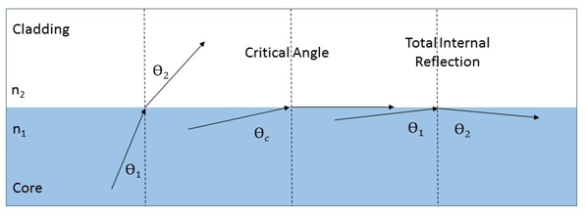 total-internal-reflection-in-optical-fibers