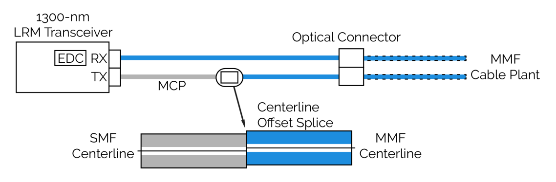 LRM Transceivers Diagram.png