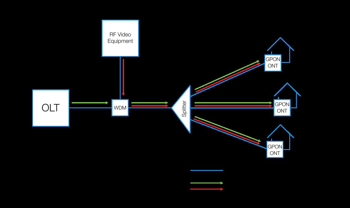Rural Internet GPON to Pt-to-Pt GbE | FluxLight