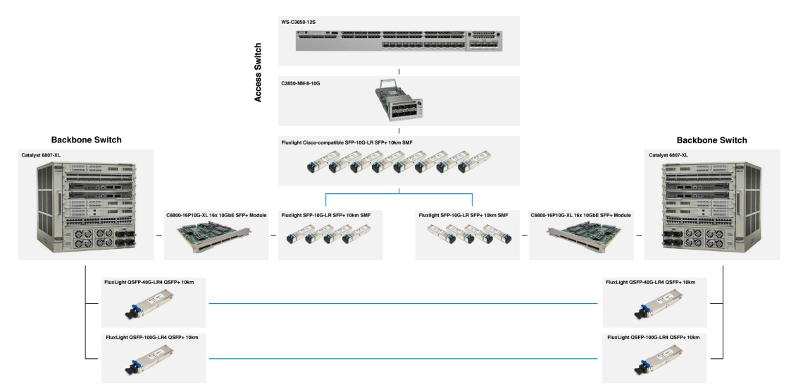 SFP-10G-LR Application: Cisco-based Campus Network