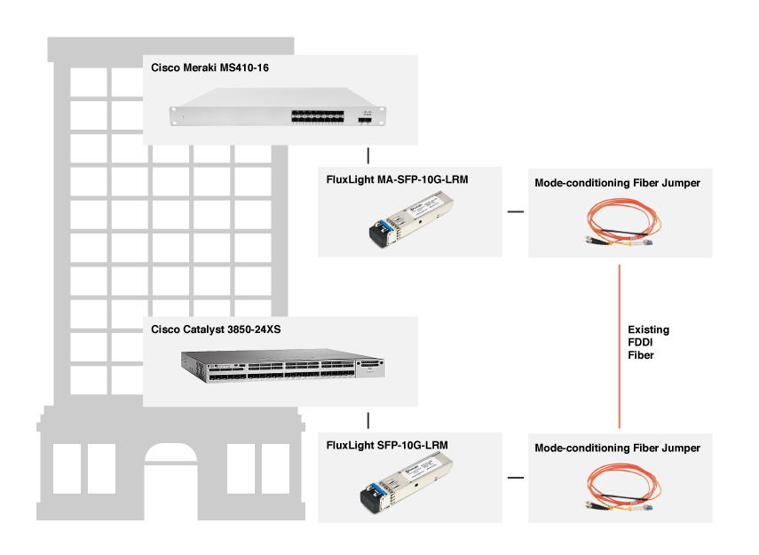 SFP-10G-LRM Cisco Compatible (10GBase-LRM) Optical Transceiver