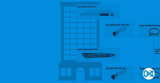 10GBASE-LRM over existing FDDI Fiber