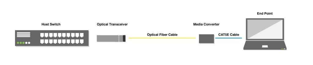 How To Enable Sfp On Cisco Switch