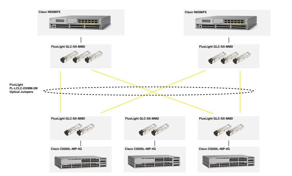 GLC-SX-MMD Cisco Compatible (1000Base-SX) Optical Transceiver
