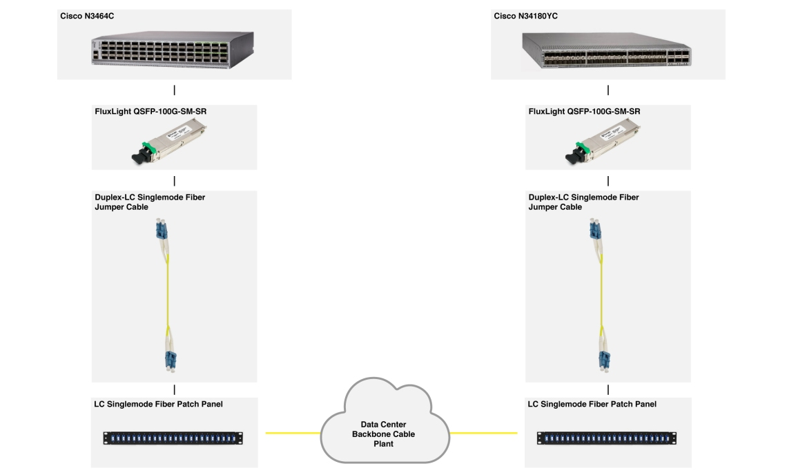 QSFP-100G-SM-SR Application